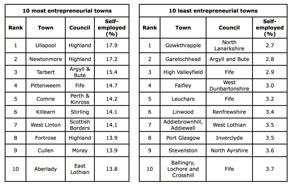 Self employment tables