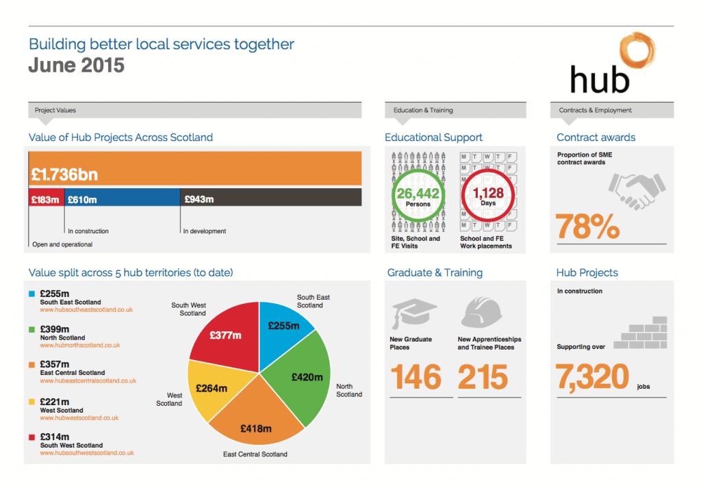 SFT hub graphic