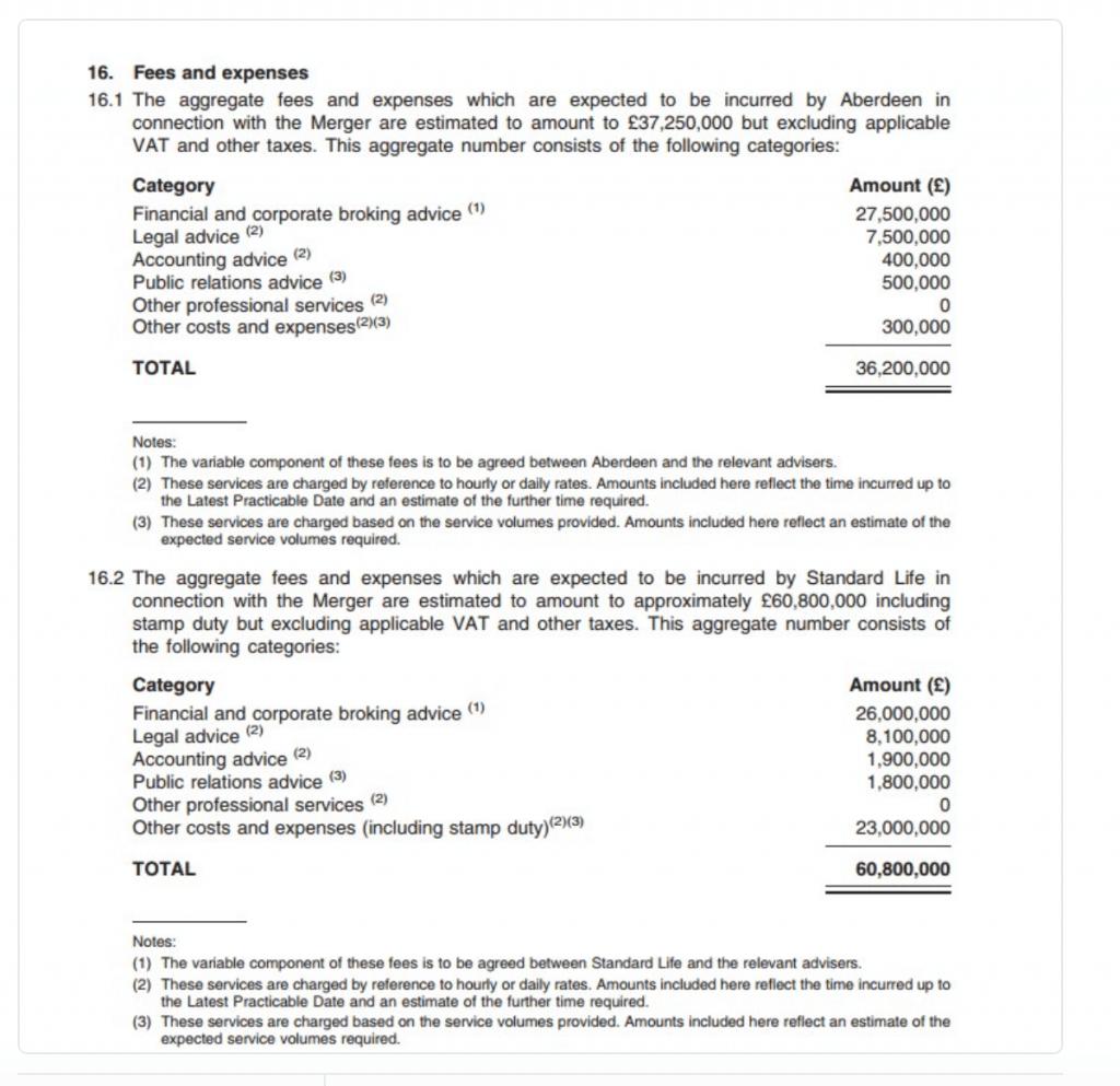 Standard Life Aberdeen fees