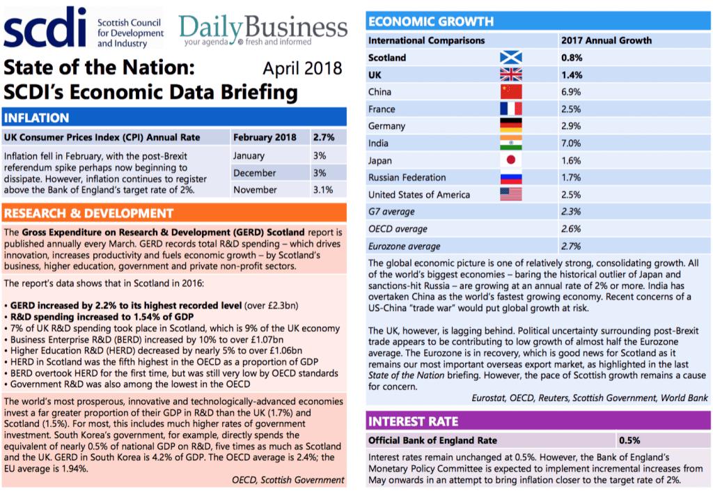 SCDI data 1