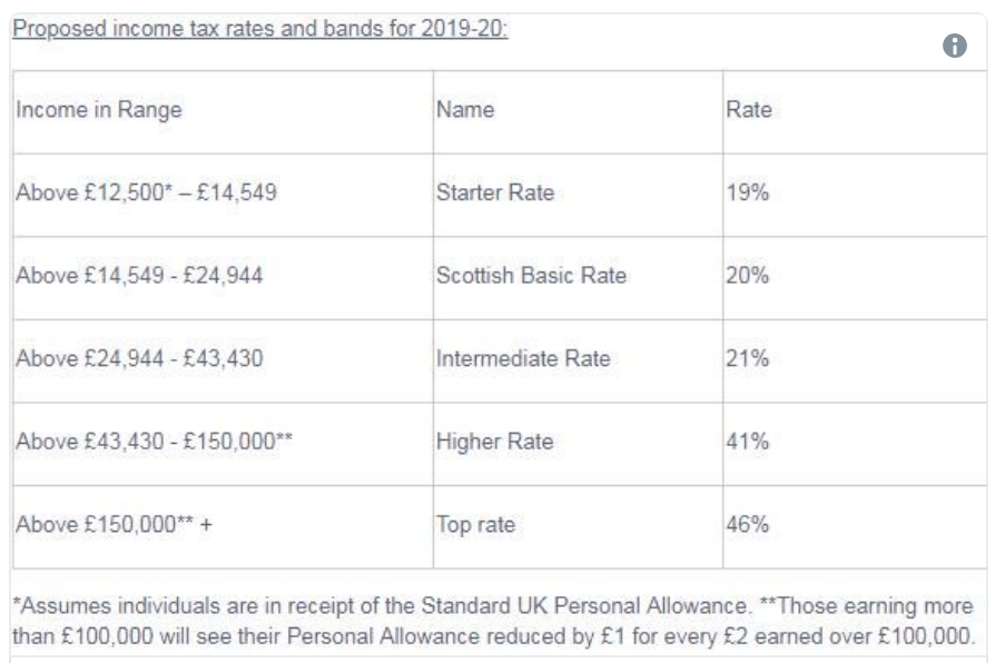 income tax bands for 19:20