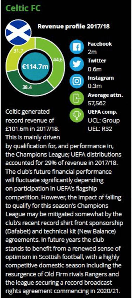 Celtic in Money League