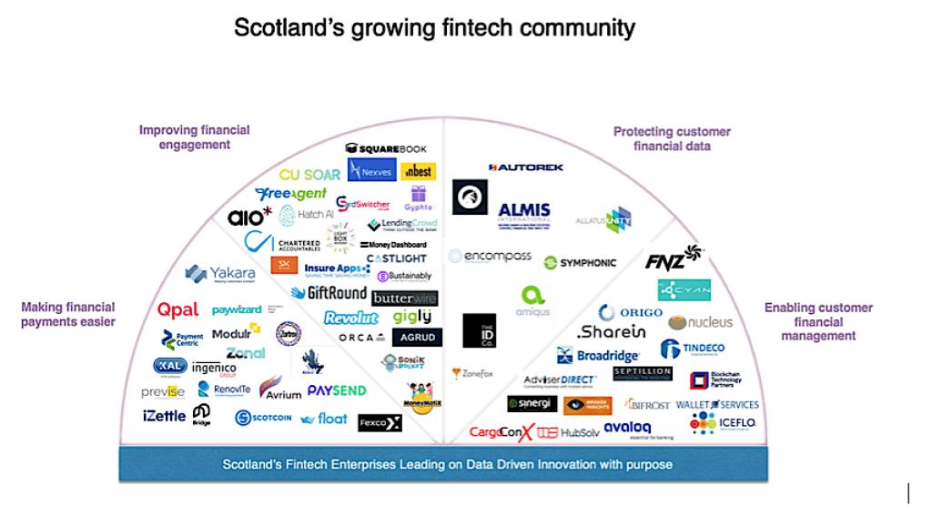 Fintech community