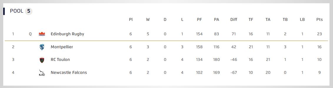 heineken champions cup pool 5